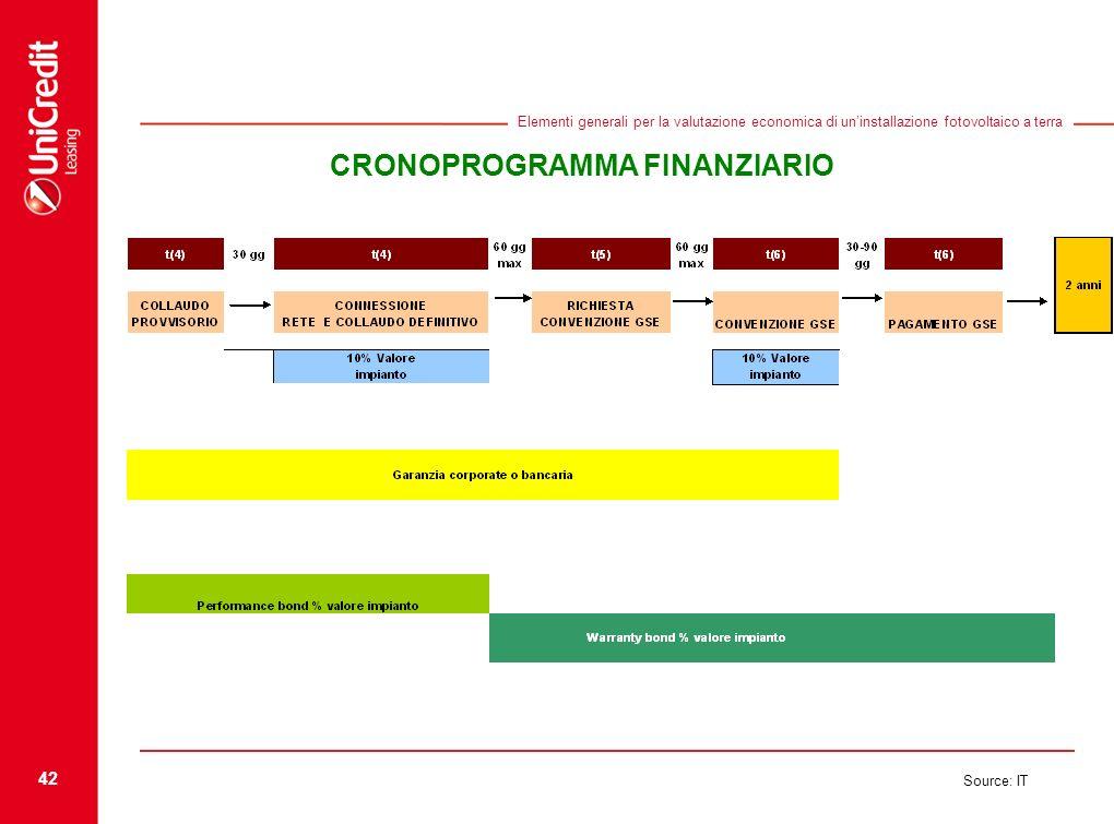 42 Source: IT Elementi generali per la valutazione economica di uninstallazione fotovoltaico a terra CRONOPROGRAMMA FINANZIARIO