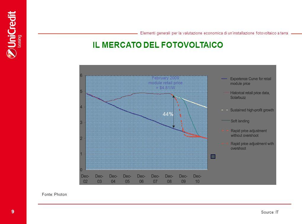 9 Source: IT Elementi generali per la valutazione economica di uninstallazione fotovoltaico a terra IL MERCATO DEL FOTOVOLTAICO Fonte: Photon