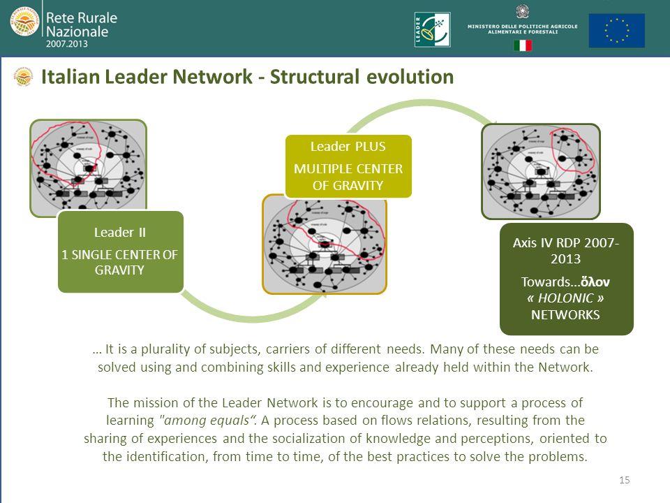 15 Leader II 1 SINGLE CENTER OF GRAVITY Leader PLUS MULTIPLE CENTER OF GRAVITY Axis IV RDP 2007- 2013 Towards...λον « HOLONIC » NETWORKS Italian Leade