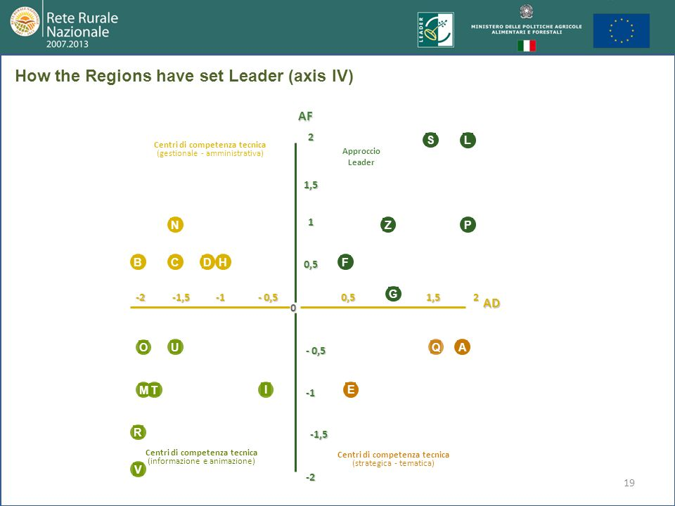 19 Centri di competenza tecnica (gestionale - amministrativa) Approccio Leader Centri di competenza tecnica (strategica - tematica) Centri di competen