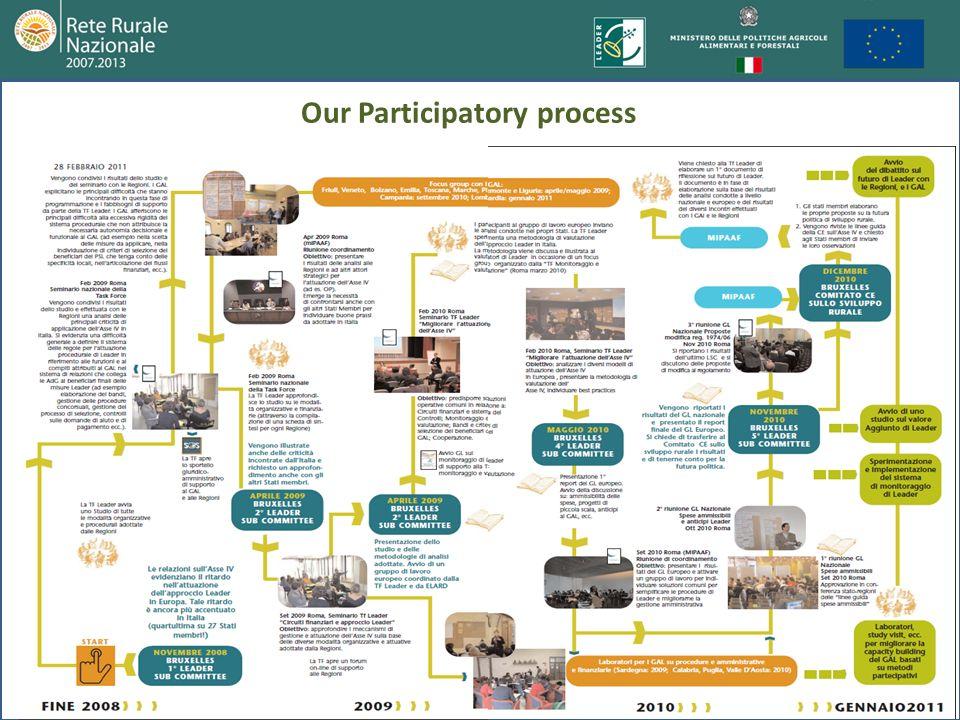 22 Our Participatory process
