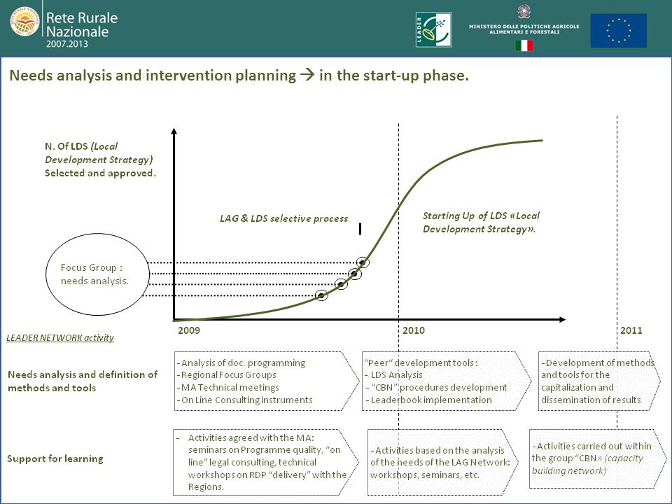 Needs analysis and intervention planning in the start-up phase.