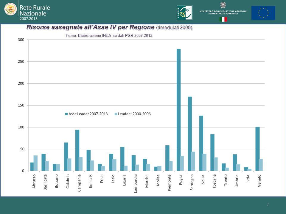 7 Risorse assegnate allAsse IV per Regione (rimodulati 2009) Fonte: Elaborazione INEA su dati PSR 2007-2013