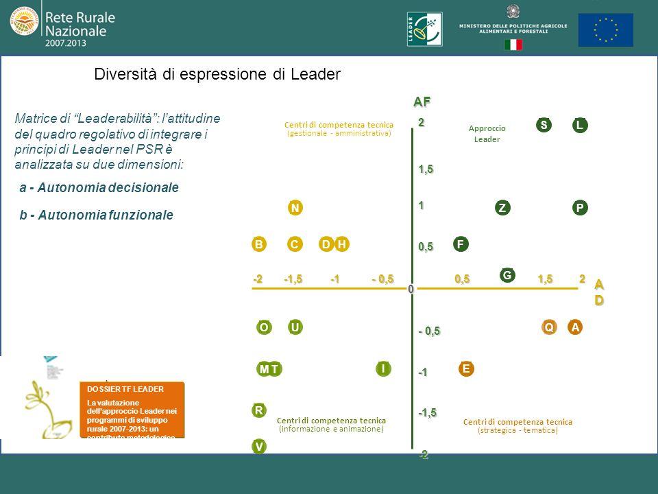 Matrice di Leaderabilità: lattitudine del quadro regolativo di integrare i principi di Leader nel PSR è analizzata su due dimensioni: a - Autonomia de