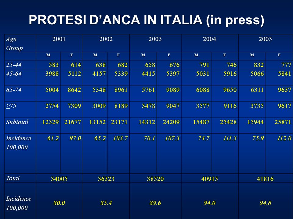 PROTESI DANCA IN ITALIA (in press) Age Group 20012002200320042005MFMFMFMFMF 25-44583614638682658676791746832777 45-64398851124157533944155397503159165