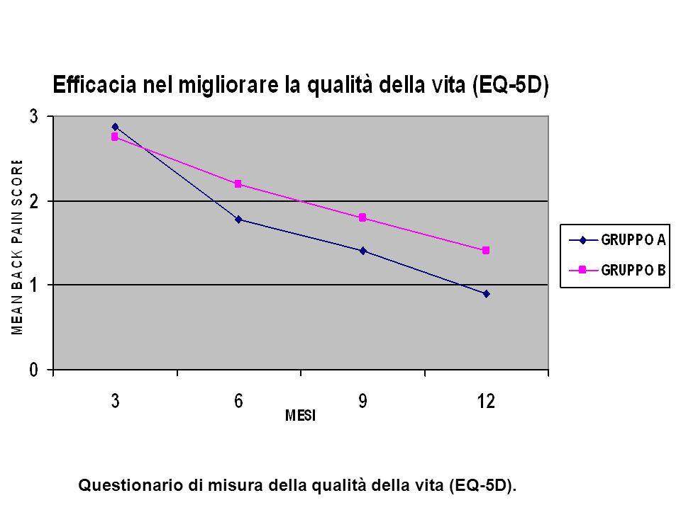 Questionario di misura della qualità della vita (EQ-5D).