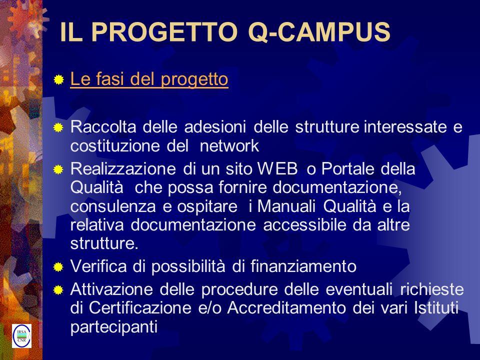 IL PROGETTO Q-CAMPUS Le fasi del progetto Raccolta delle adesioni delle strutture interessate e costituzione del network Realizzazione di un sito WEB