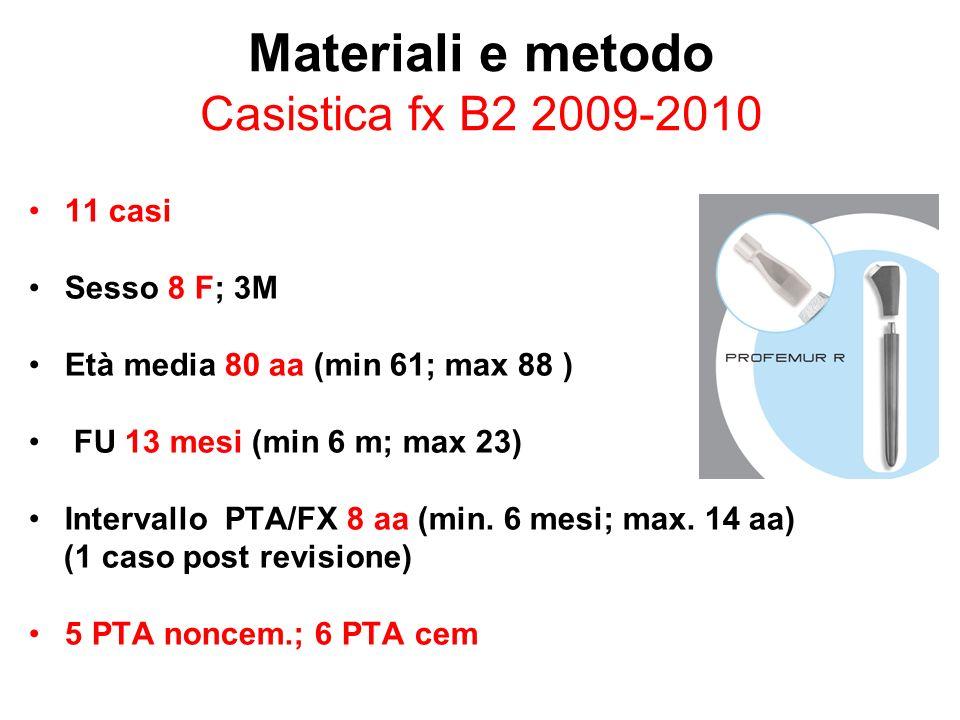 Materiali e metodo Casistica fx B2 2009-2010 11 casi Sesso 8 F; 3M Età media 80 aa (min 61; max 88 ) FU 13 mesi (min 6 m; max 23) Intervallo PTA/FX 8