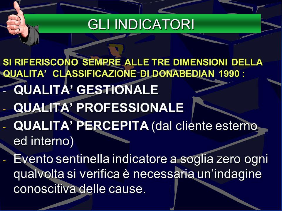 113Guido Marzuoli GLI INDICATORI SI RIFERISCONO SEMPRE ALLE TRE DIMENSIONI DELLA QUALITA CLASSIFICAZIONE DI DONABEDIAN 1990 : - QUALITA GESTIONALE - Q