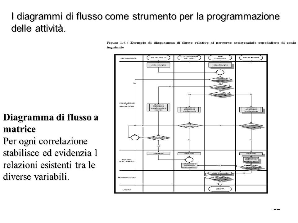 122 I diagrammi di flusso come strumento per la programmazione delle attività. Diagramma di flusso a matrice Per ogni correlazione stabilisce ed evide