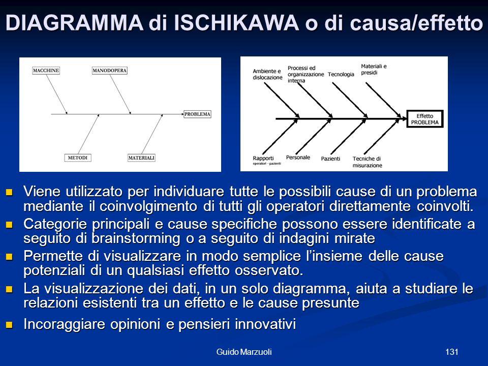 131Guido Marzuoli DIAGRAMMA di ISCHIKAWA o di causa/effetto Viene utilizzato per individuare tutte le possibili cause di un problema mediante il coinv