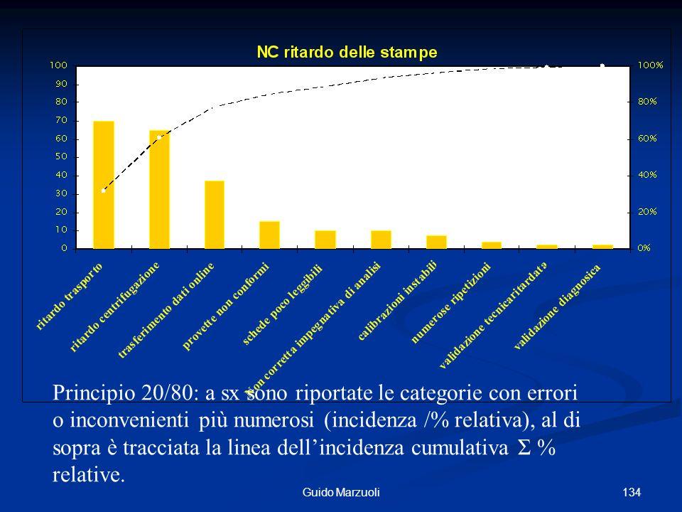 134Guido Marzuoli Principio 20/80: a sx sono riportate le categorie con errori o inconvenienti più numerosi (incidenza /% relativa), al di sopra è tra