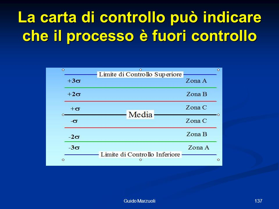 La carta di controllo può indicare che il processo è fuori controllo 137Guido Marzuoli