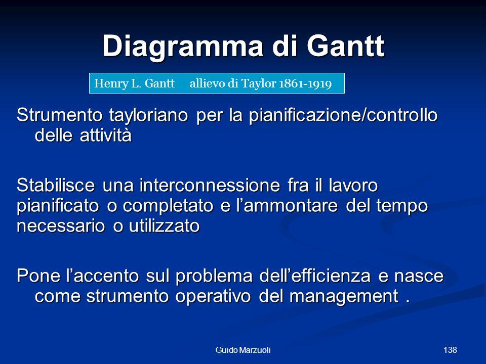 138Guido Marzuoli Diagramma di Gantt Strumento tayloriano per la pianificazione/controllo delle attività Stabilisce una interconnessione fra il lavoro