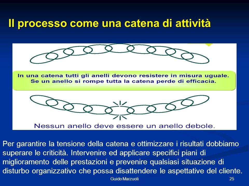 25Guido Marzuoli Il processo come una catena di attività Per garantire la tensione della catena e ottimizzare i risultati dobbiamo superare le critici