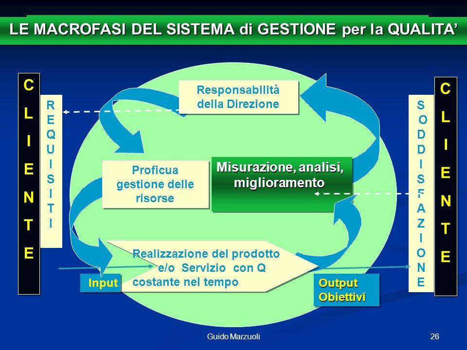 26Guido Marzuoli Output Obiettivi Misurazione, analisi, miglioramento SISTEMA di GESTIONE per la QUALITA Responsabilità della Direzione Responsabilità