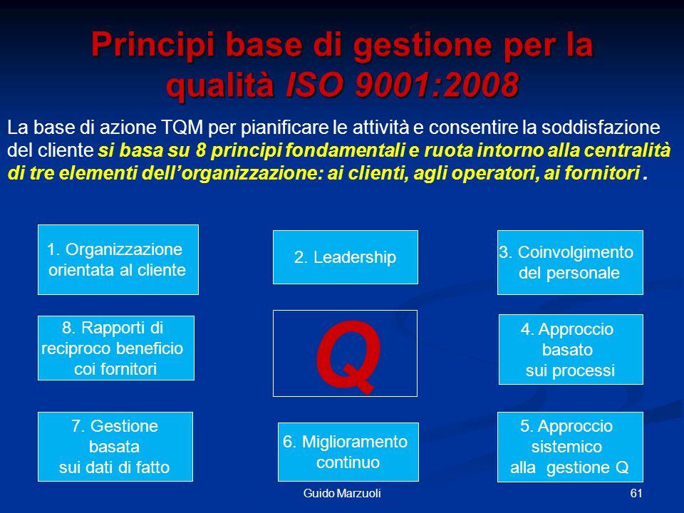 61Guido Marzuoli Principi base di gestione per la qualità ISO 9001:2008 Q 1. Organizzazione orientata al cliente 2. Leadership 3. Coinvolgimento del p
