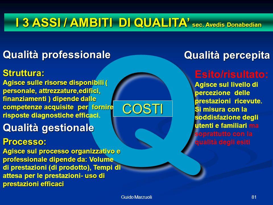 81Guido Marzuoli QQ Qualità professionale Qualità gestionale Processo: Agisce sul processo organizzativo e professionale dipende da: - uso di prestazi