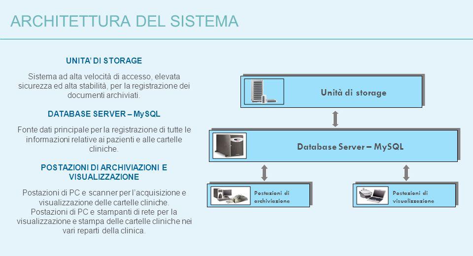 Database Server – MySQLUnità di storage Postazioni di visualizzazione Postazioni di archiviazione UNITA DI STORAGE Sistema ad alta velocità di accesso