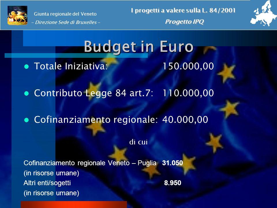 Budget in Euro Totale Iniziativa:150.000,00 Contributo Legge 84 art.7:110.000,00 Cofinanziamento regionale:40.000,00 di cui Cofinanziamento regionale