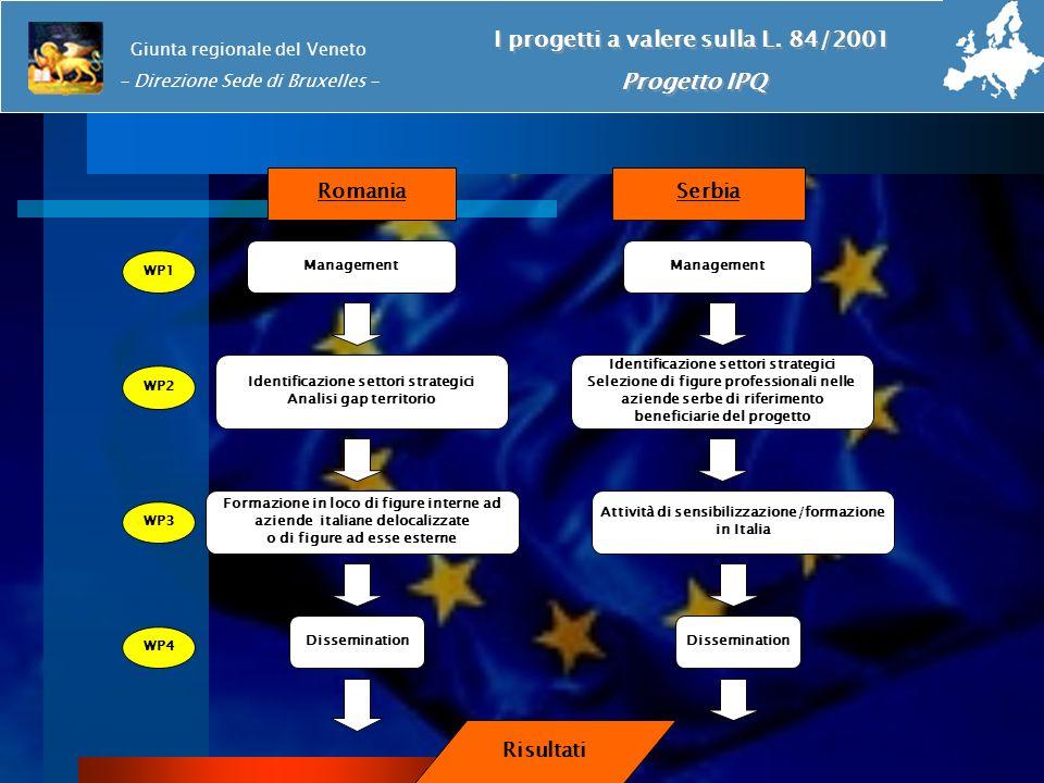Romania Identificazione settori strategici Analisi gap territorio Identificazione settori strategici Selezione di figure professionali nelle aziende s