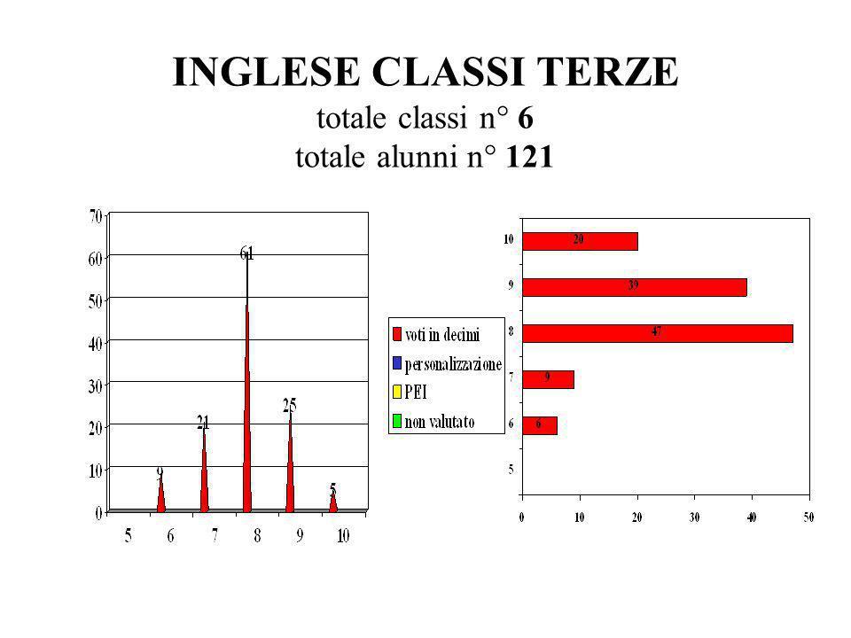 INGLESE CLASSI TERZE totale classi n° 6 totale alunni n° 121