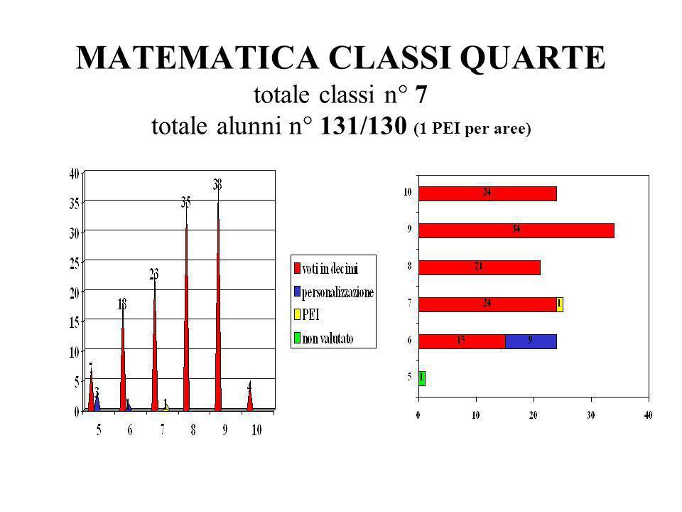 MATEMATICA CLASSI QUARTE totale classi n° 7 totale alunni n° 131/130 (1 PEI per aree)