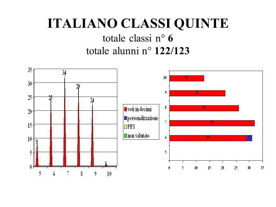 ITALIANO CLASSI QUINTE totale classi n° 6 totale alunni n° 122/123