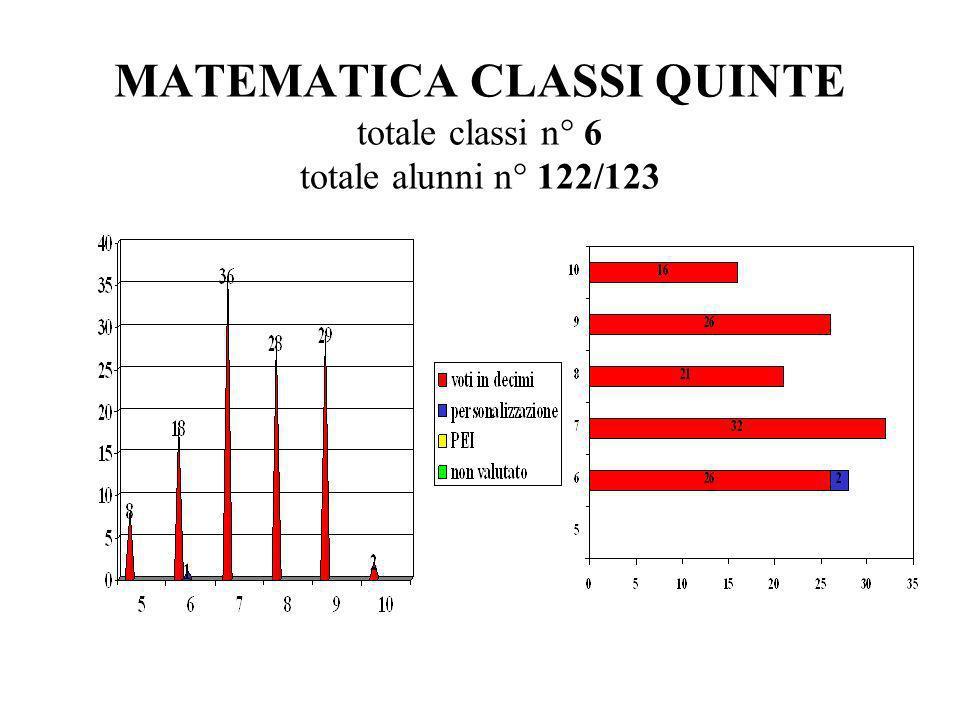 MATEMATICA CLASSI QUINTE totale classi n° 6 totale alunni n° 122/123