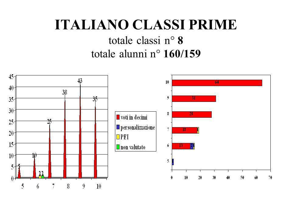 MATEMATICA CLASSI PRIME totale classi n° 8 totale alunni n° 160/159