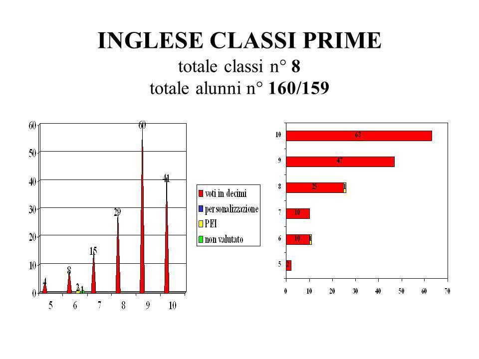 INGLESE CLASSI PRIME totale classi n° 8 totale alunni n° 160/159