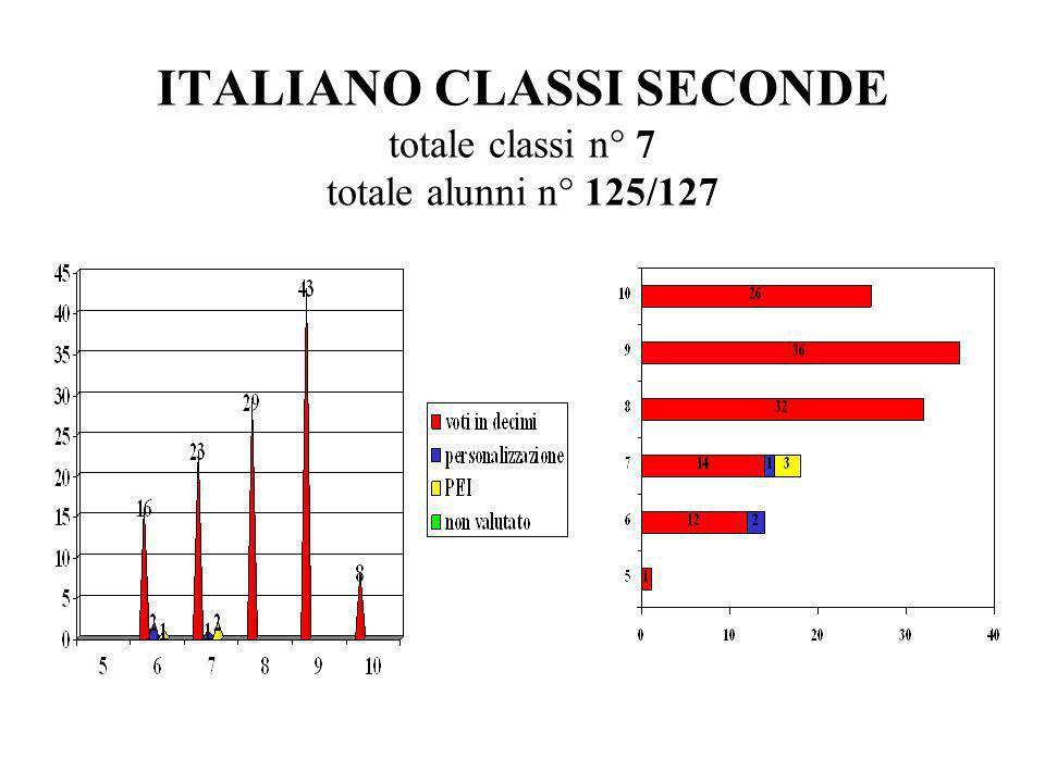 MATEMATICA CLASSI SECONDE totale classi n° 7 totale alunni n° 125/127