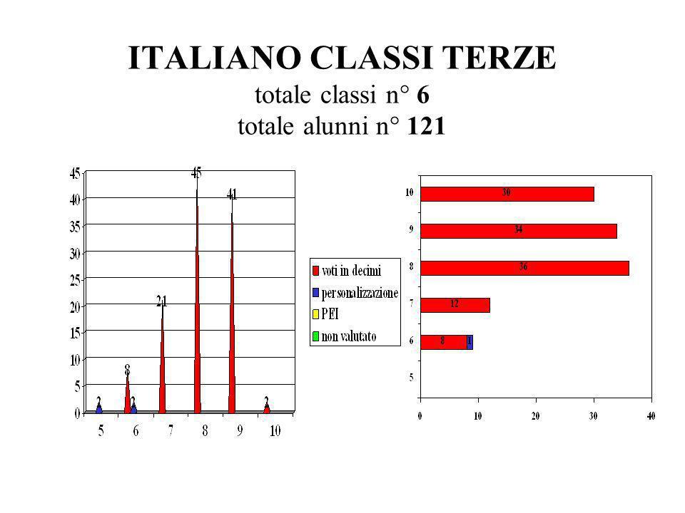 ITALIANO CLASSI TERZE totale classi n° 6 totale alunni n° 121