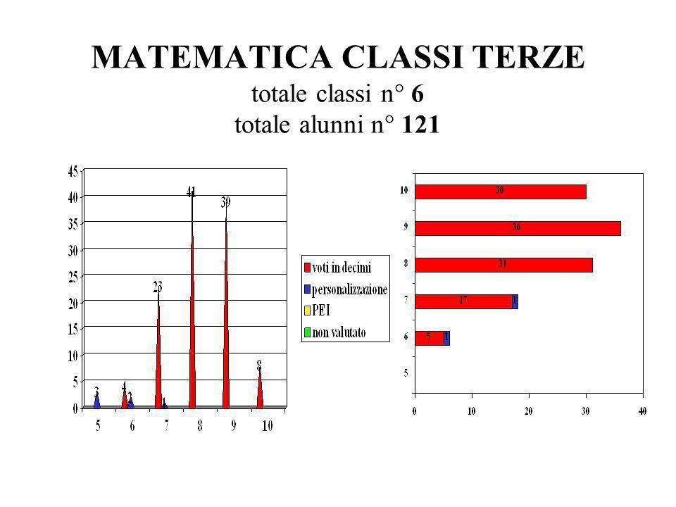 MATEMATICA CLASSI TERZE totale classi n° 6 totale alunni n° 121