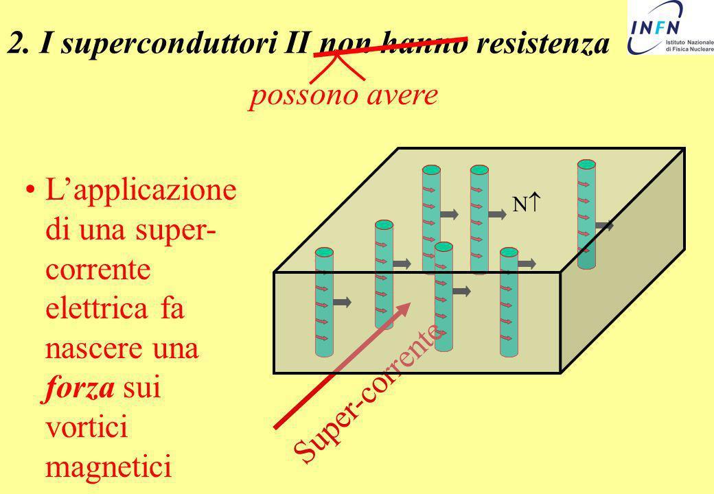 Lapplicazione di una super- corrente elettrica fa nascere una forza sui vortici magnetici 2. I superconduttori II non hanno resistenza possono avere S