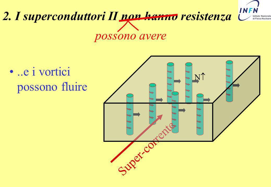 ..e i vortici possono fluire 2. I superconduttori II non hanno resistenza possono avere Super-corrente N