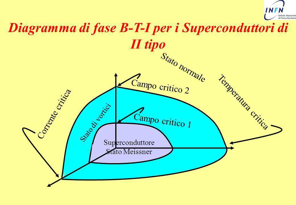 Diagramma di fase B-T-I per i Superconduttori di II tipo Temperatura critica Stato normale Campo critico 2 Campo critico 1 Superconduttore Stato Meiss