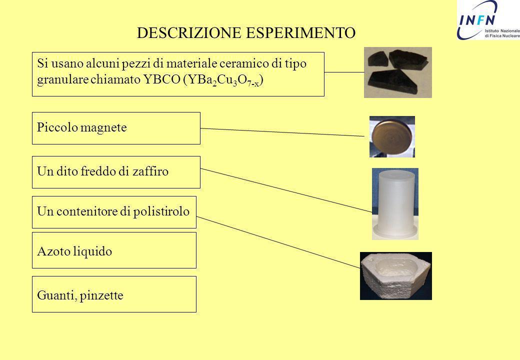 DESCRIZIONE ESPERIMENTO Si usano alcuni pezzi di materiale ceramico di tipo granulare chiamato YBCO (YBa 2 Cu 3 O 7-x ) Un dito freddo di zaffiro Un c