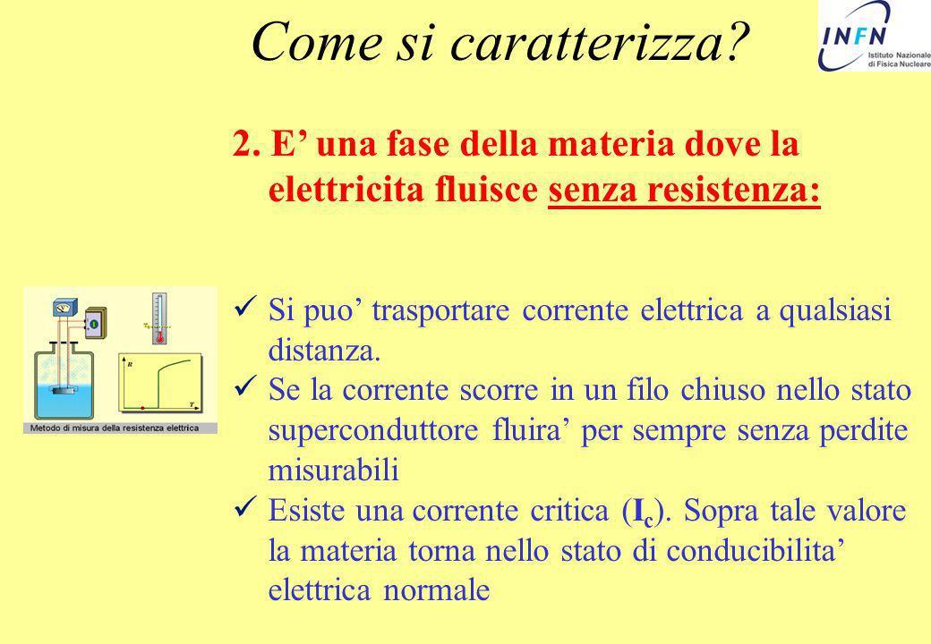 2. E una fase della materia dove la elettricita fluisce senza resistenza: Si puo trasportare corrente elettrica a qualsiasi distanza. Se la corrente s