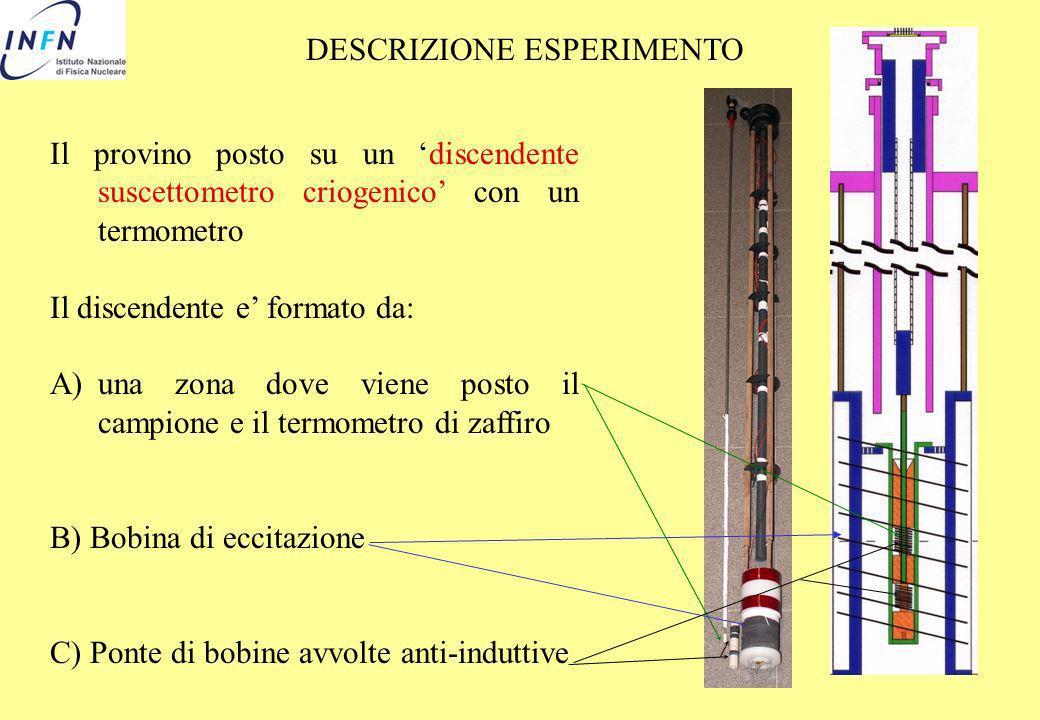 DESCRIZIONE ESPERIMENTO Il provino posto su un discendente suscettometro criogenico con un termometro Il discendente e formato da: A)una zona dove vie