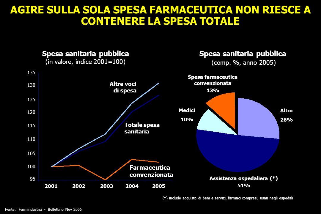 AGIRE SULLA SOLA SPESA FARMACEUTICA NON RIESCE A CONTENERE LA SPESA TOTALE 95 100 105 110 115 120 125 130 135 20012002200320042005 Totale spesa sanita