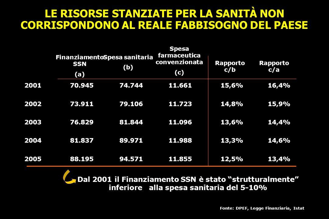 LE RISORSE STANZIATE PER LA SANITÀ NON CORRISPONDONO AL REALE FABBISOGNO DEL PAESE Spesa farmaceutica convenzionata (c) 2001 2002 2003 2004 2005 70.94