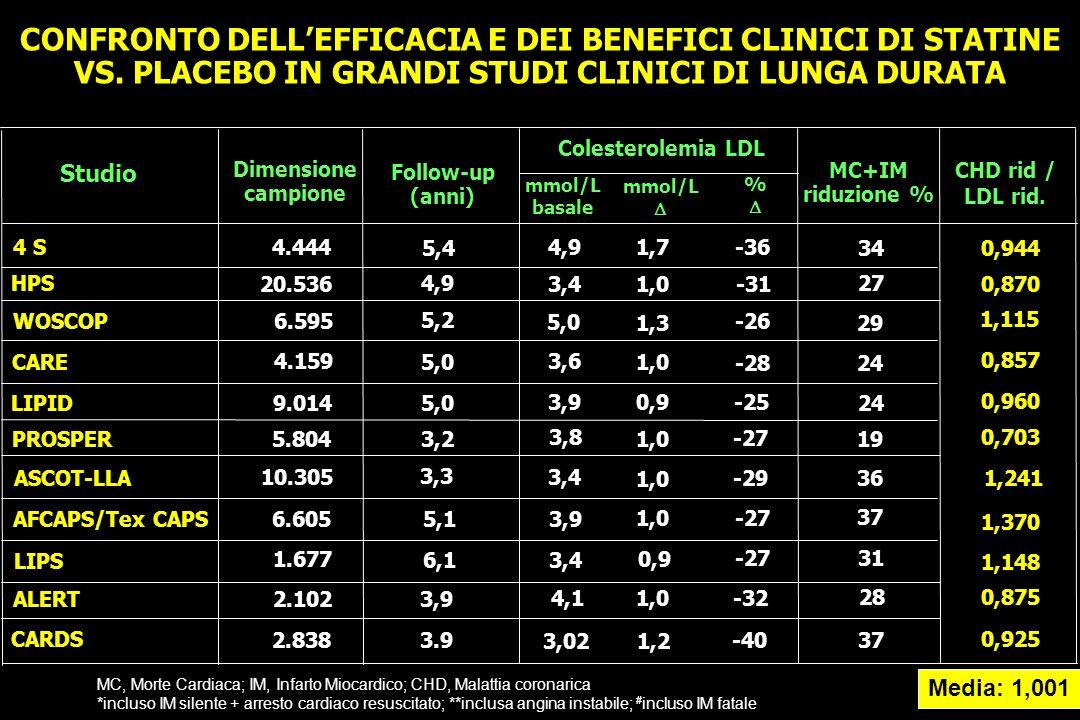 CONFRONTO DELLEFFICACIA E DEI BENEFICI CLINICI DI STATINE VS. PLACEBO IN GRANDI STUDI CLINICI DI LUNGA DURATA