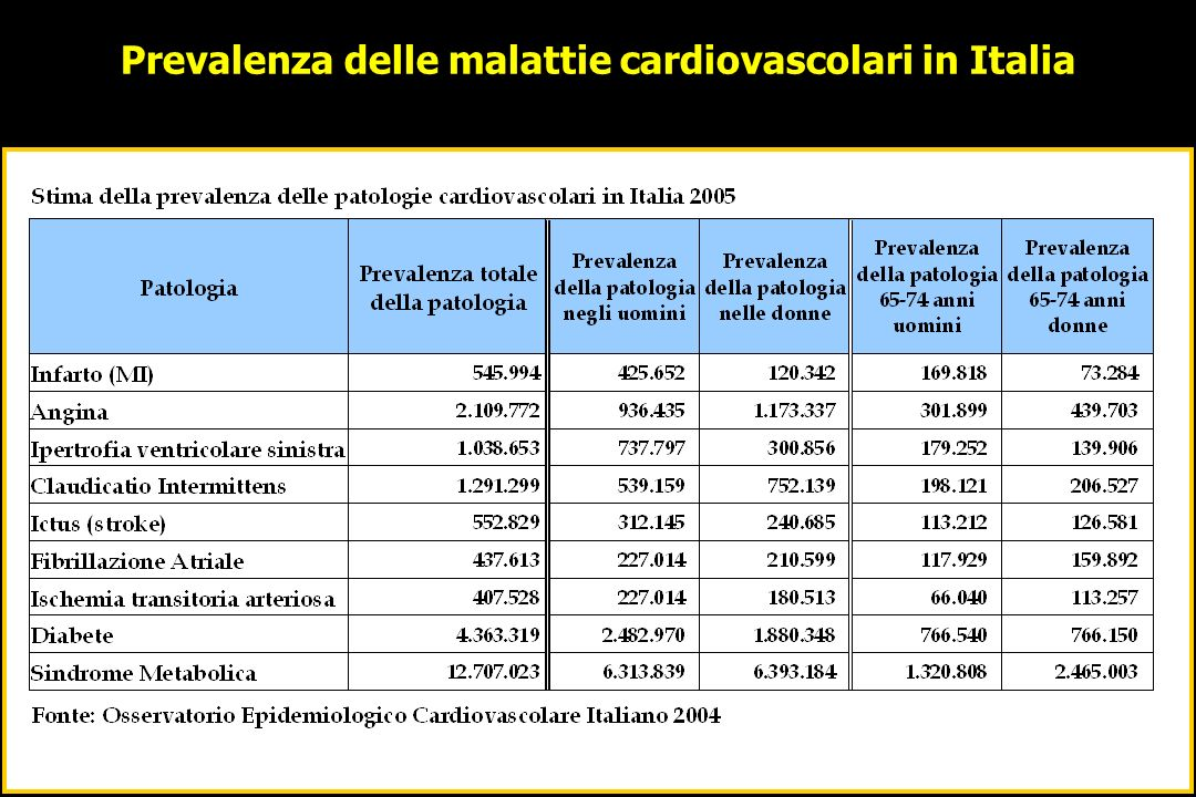 I BENEFICI DELLA COMPLIANCE Relationship Between Adherence to Evidence-Based Pharmacotherapy and Long-term mortality After Acute Myocardial Infarction JAMA, January 10, 2007Vol 297, No.