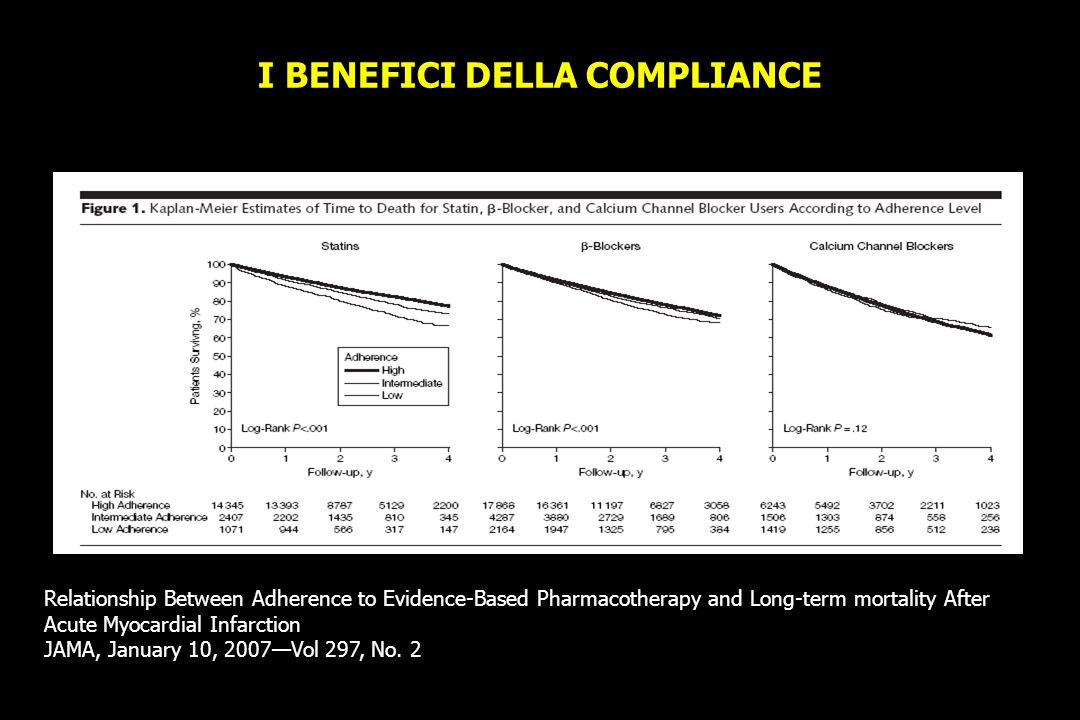 I BENEFICI DELLA COMPLIANCE Relationship Between Adherence to Evidence-Based Pharmacotherapy and Long-term mortality After Acute Myocardial Infarction