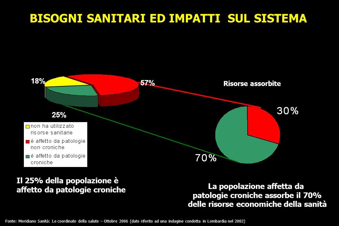 BISOGNI SANITARI ED IMPATTI SUL SISTEMA Le patologie cardiovascolari assorbono meno del 30% delle risorse, eppure….