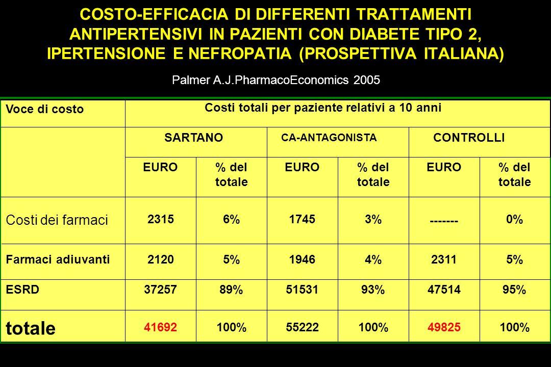 100%49825100%55222100%41692 totale 95%4751493%5153189%37257ESRD 5%23114%19465%2120Farmaci adiuvanti 0% ------- 3%17456%2315 Costi dei farmaci % del to