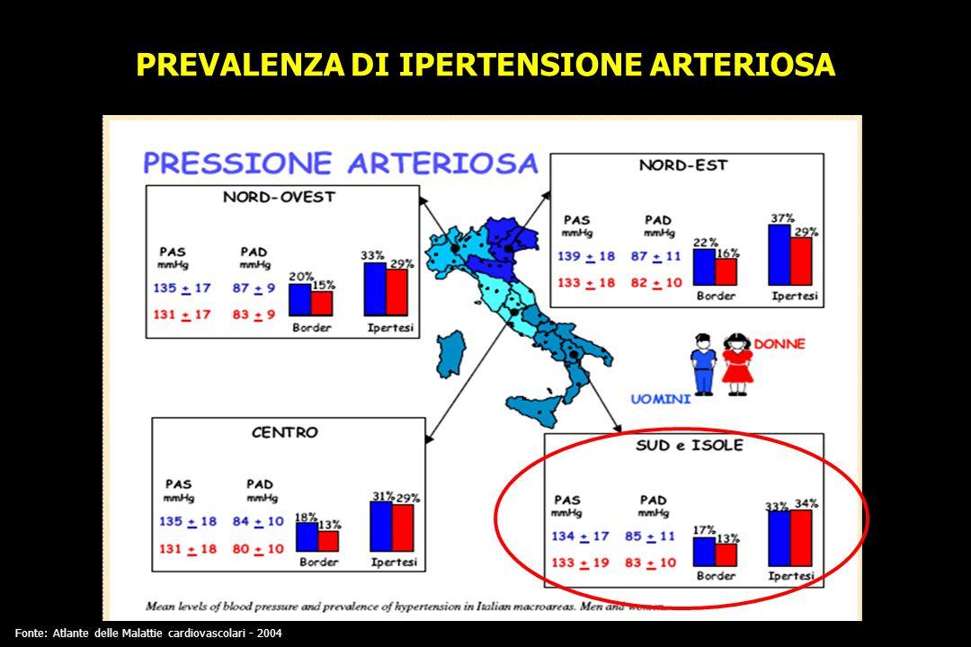 PREVALENZA DI IPERTENSIONE ARTERIOSA Fonte: Atlante delle Malattie cardiovascolari - 2004