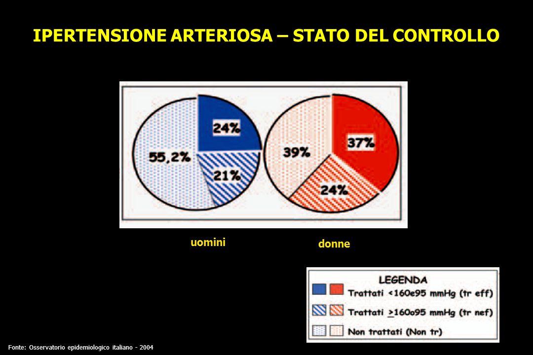 IPERTENSIONE ARTERIOSA – STATO DEL CONTROLLO uomini donne Fonte: Osservatorio epidemiologico italiano - 2004