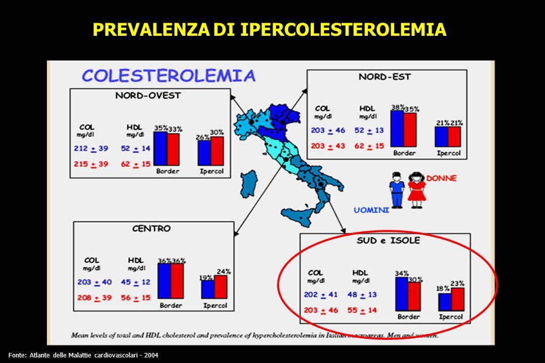 PREVALENZA DI IPERCOLESTEROLEMIA Fonte: Atlante delle Malattie cardiovascolari - 2004